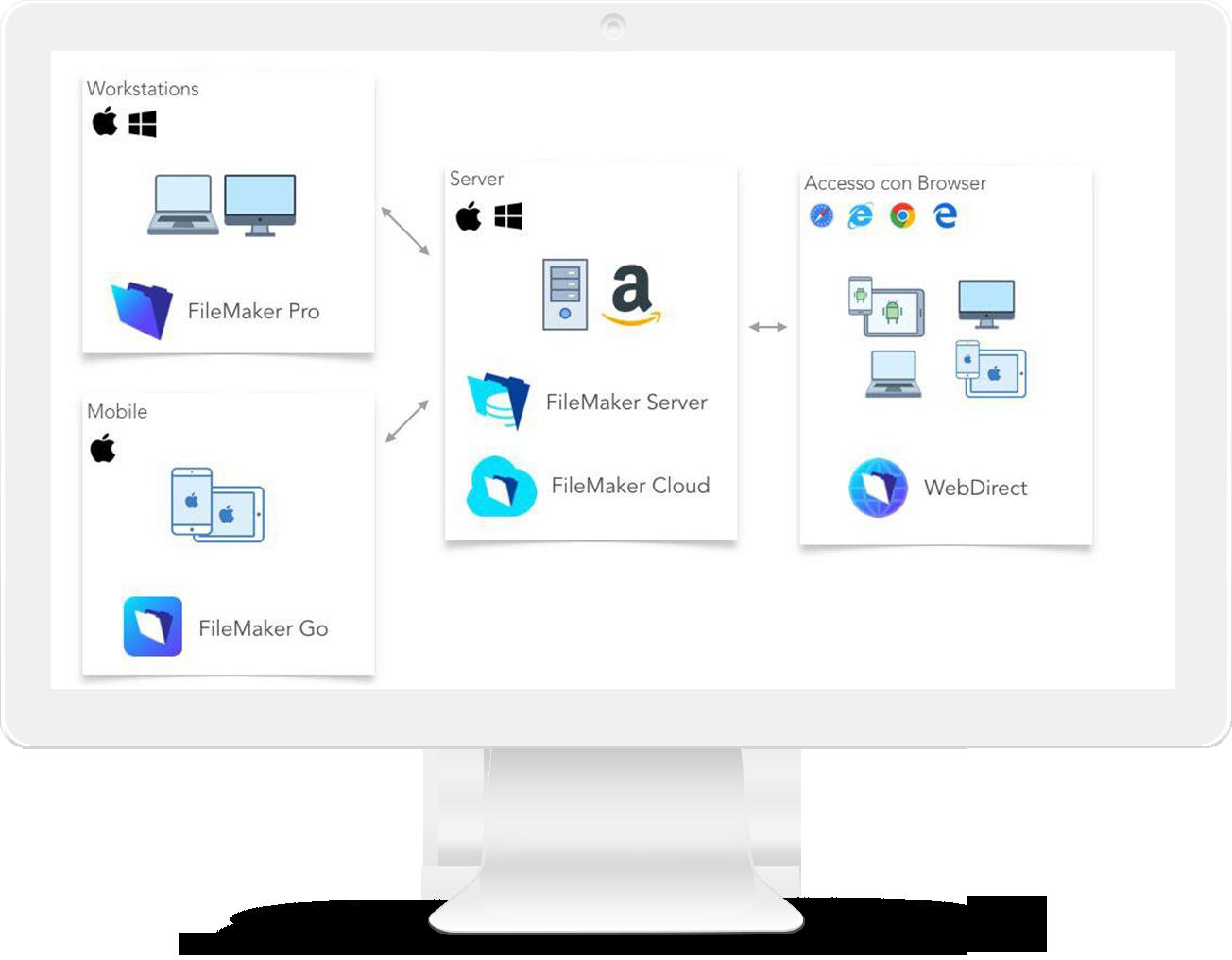 FileMaker- sviluppo applicazioni per desktop e dispositivi mobili